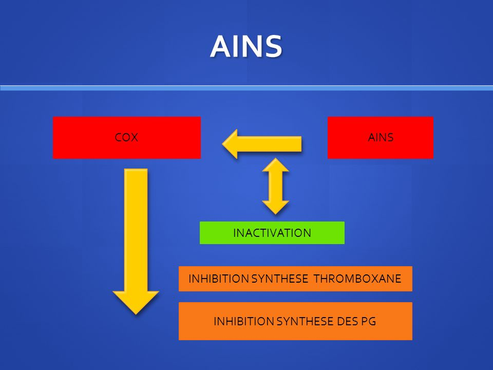 AINS COX AINS INACTIVATION INHIBITION SYNTHESE THROMBOXANE
