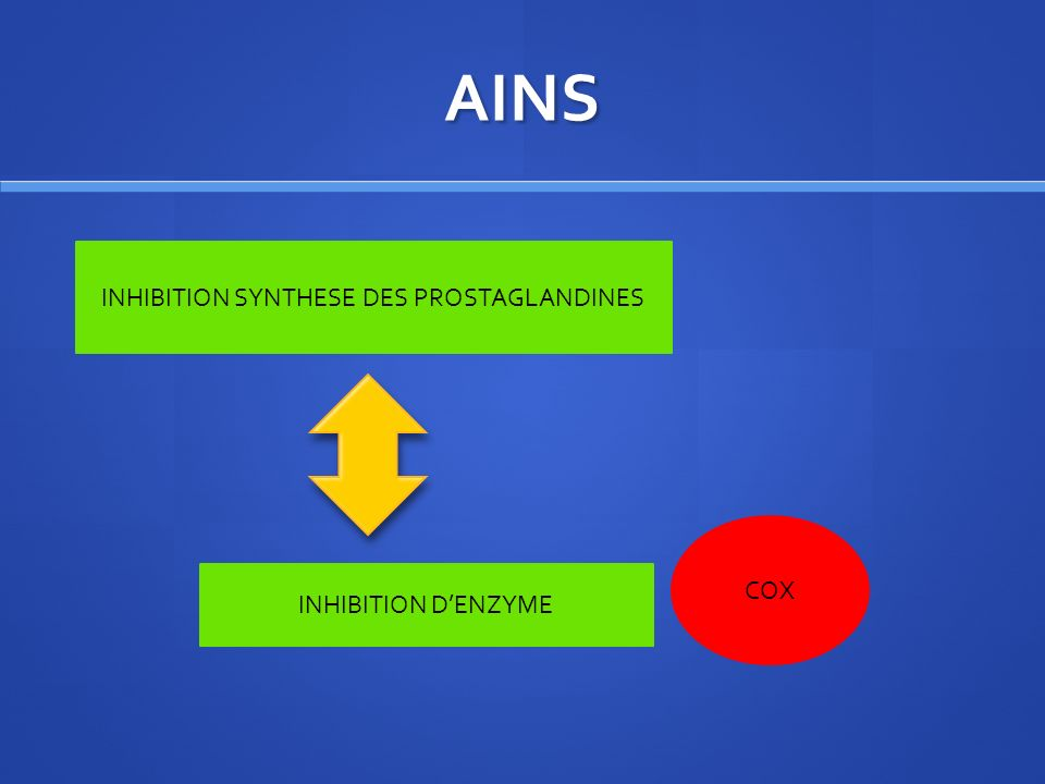 INHIBITION SYNTHESE DES PROSTAGLANDINES