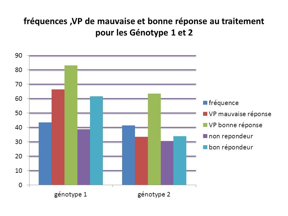 fréquences ,VP de mauvaise et bonne réponse au traitement pour les Génotype 1 et 2