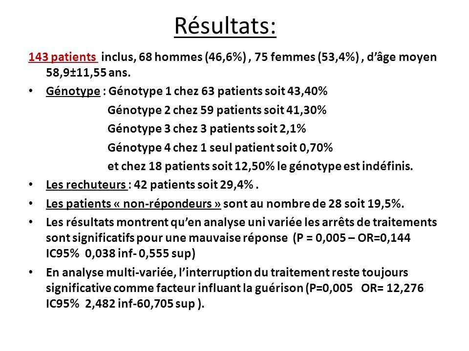 Résultats: 143 patients inclus, 68 hommes (46,6%) , 75 femmes (53,4%) , d'âge moyen 58,9±11,55 ans.