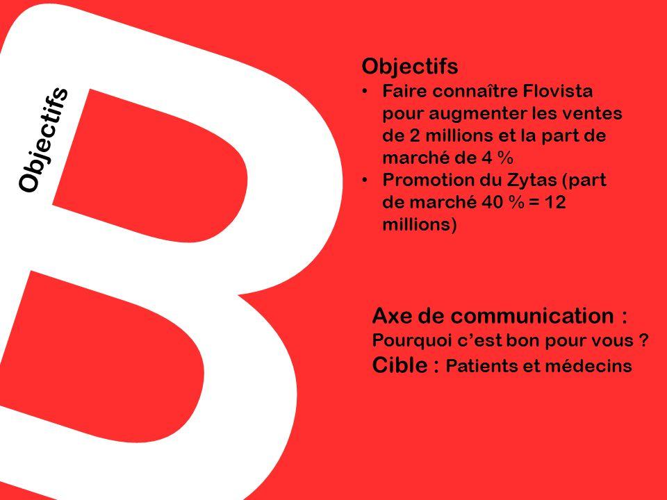 B Objectifs. Faire connaître Flovista pour augmenter les ventes de 2 millions et la part de marché de 4 %