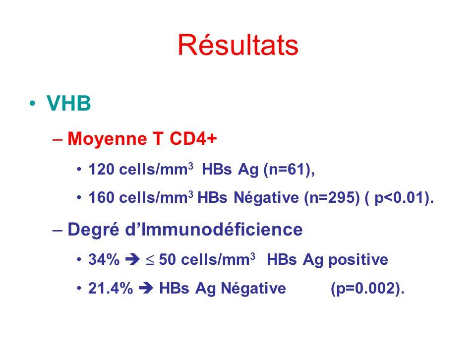 Résultats VHB Moyenne T CD4+ Degré d'Immunodéficience