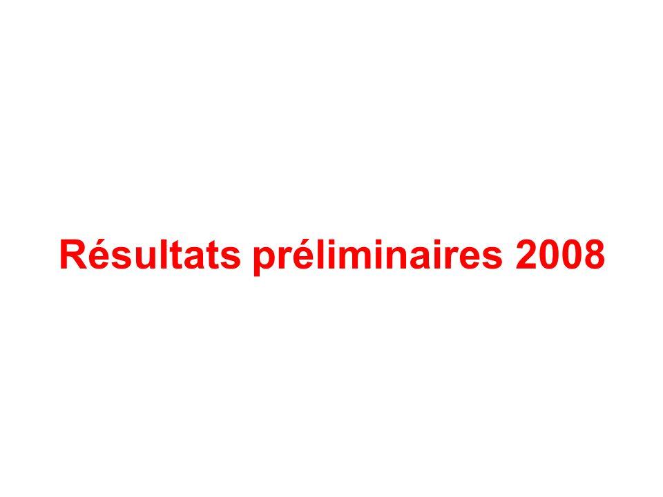 Résultats préliminaires 2008