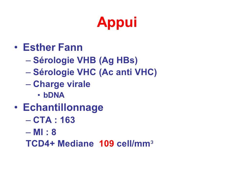 Appui Esther Fann Echantillonnage Sérologie VHB (Ag HBs)