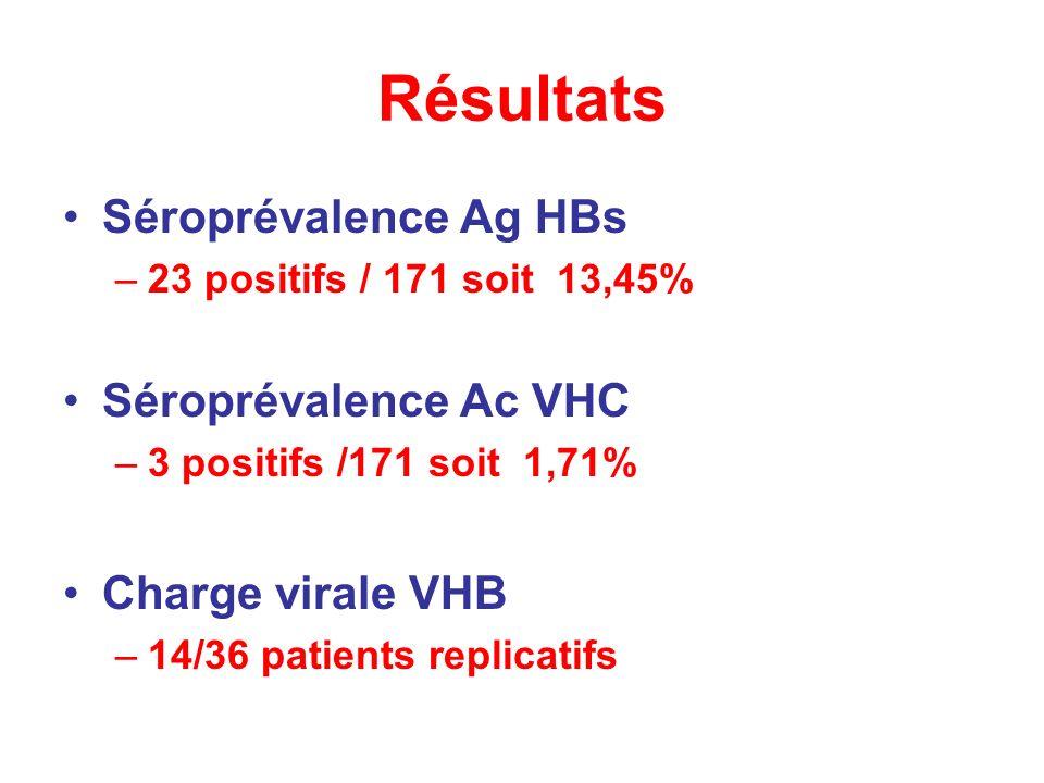 Résultats Séroprévalence Ag HBs Séroprévalence Ac VHC