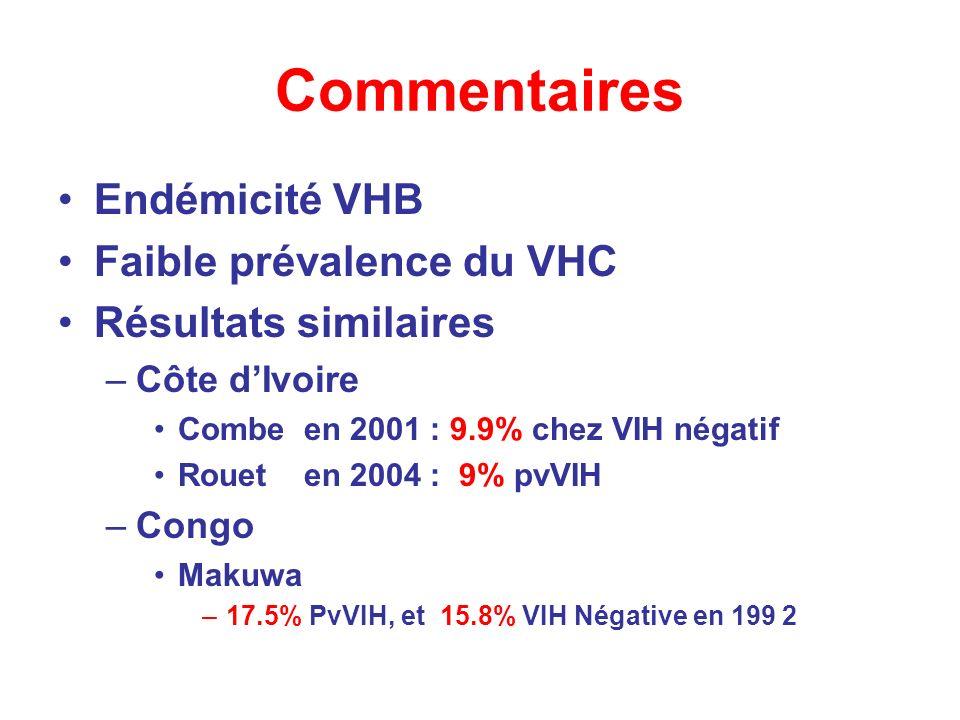 Commentaires Endémicité VHB Faible prévalence du VHC