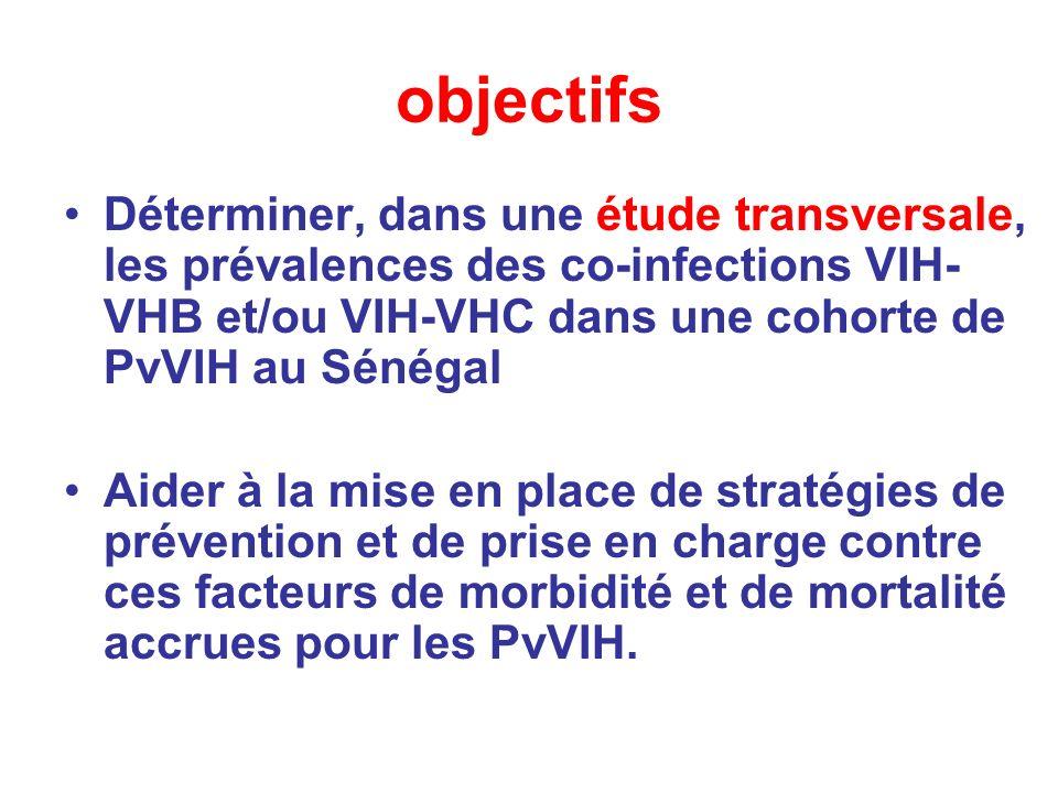 objectifs Déterminer, dans une étude transversale, les prévalences des co-infections VIH-VHB et/ou VIH-VHC dans une cohorte de PvVIH au Sénégal.