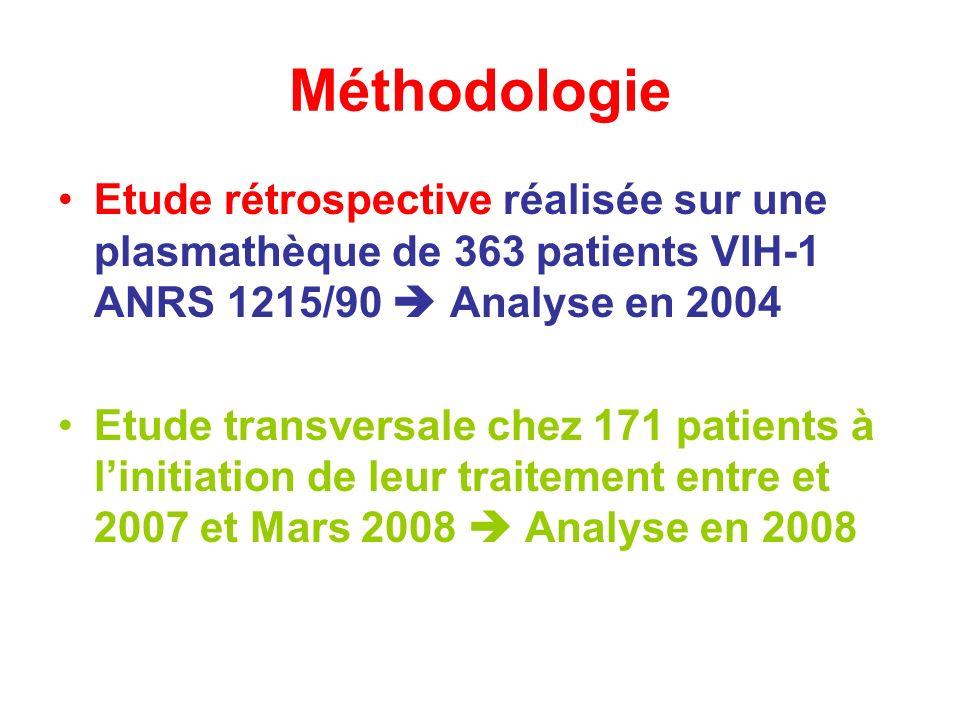 Méthodologie Etude rétrospective réalisée sur une plasmathèque de 363 patients VIH-1 ANRS 1215/90  Analyse en 2004.