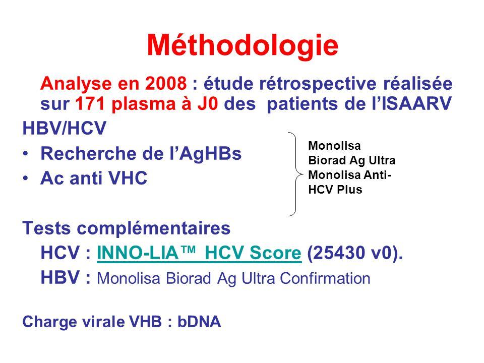 Méthodologie Analyse en 2008 : étude rétrospective réalisée sur 171 plasma à J0 des patients de l'ISAARV.