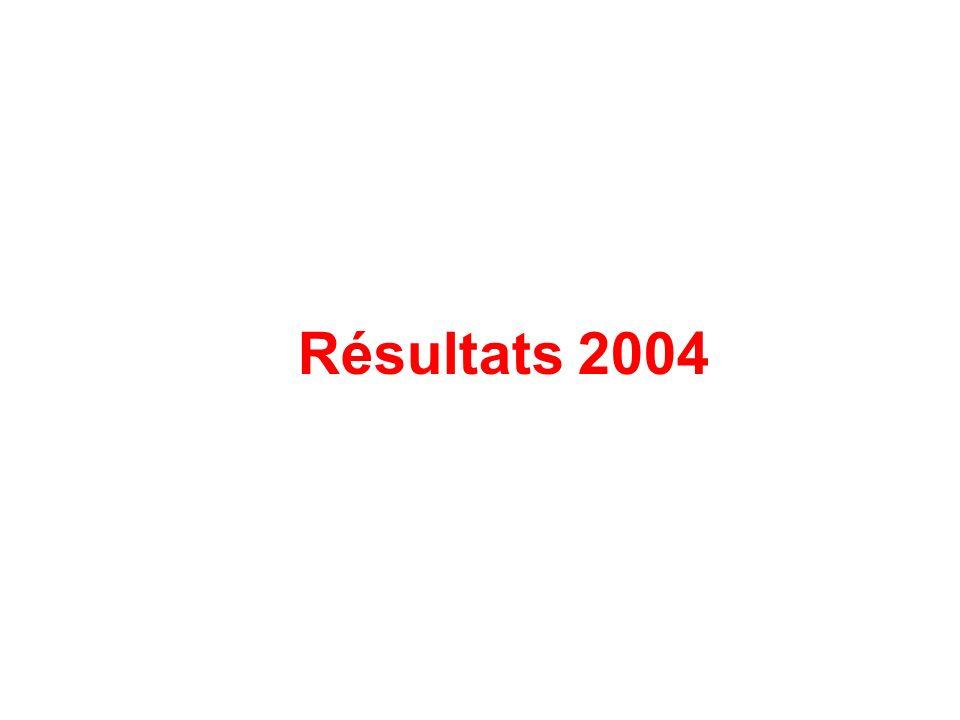 Résultats 2004