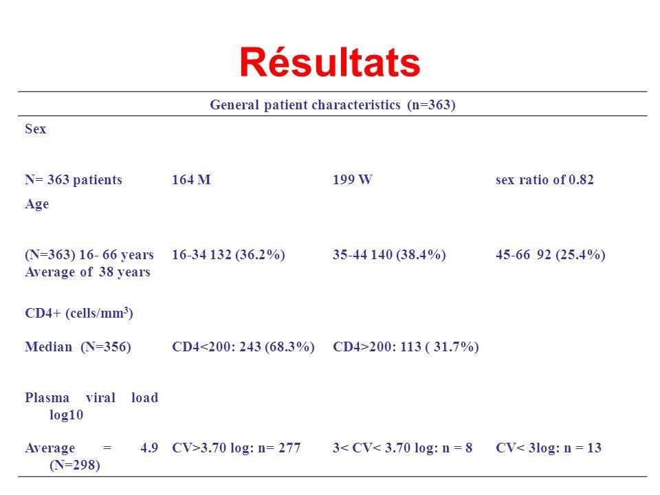 General patient characteristics (n=363)