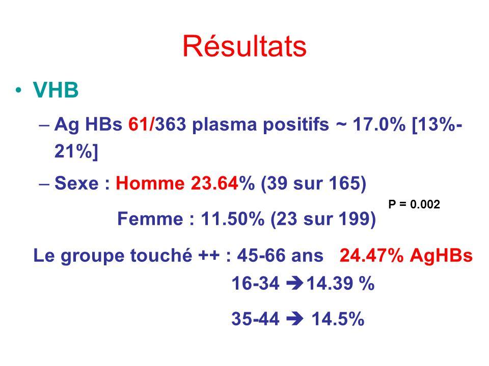 Résultats VHB Femme : 11.50% (23 sur 199)