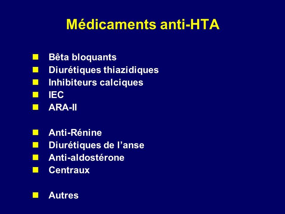 Médicaments anti-HTA Bêta bloquants Diurétiques thiazidiques