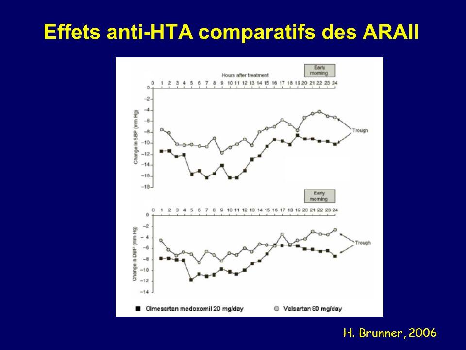 Effets anti-HTA comparatifs des ARAII