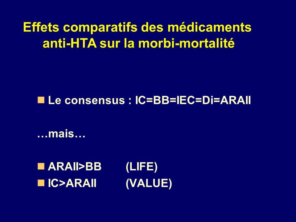 Effets comparatifs des médicaments anti-HTA sur la morbi-mortalité