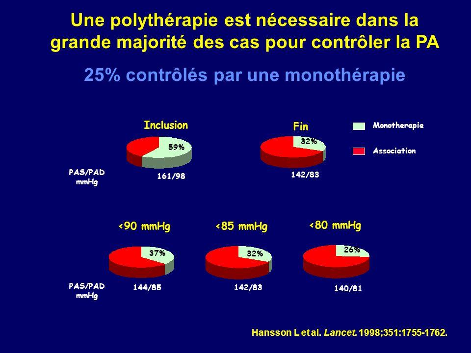 25% contrôlés par une monothérapie
