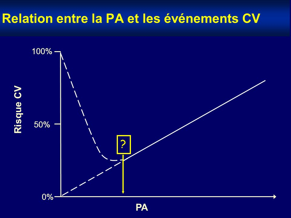 Relation entre la PA et les événements CV