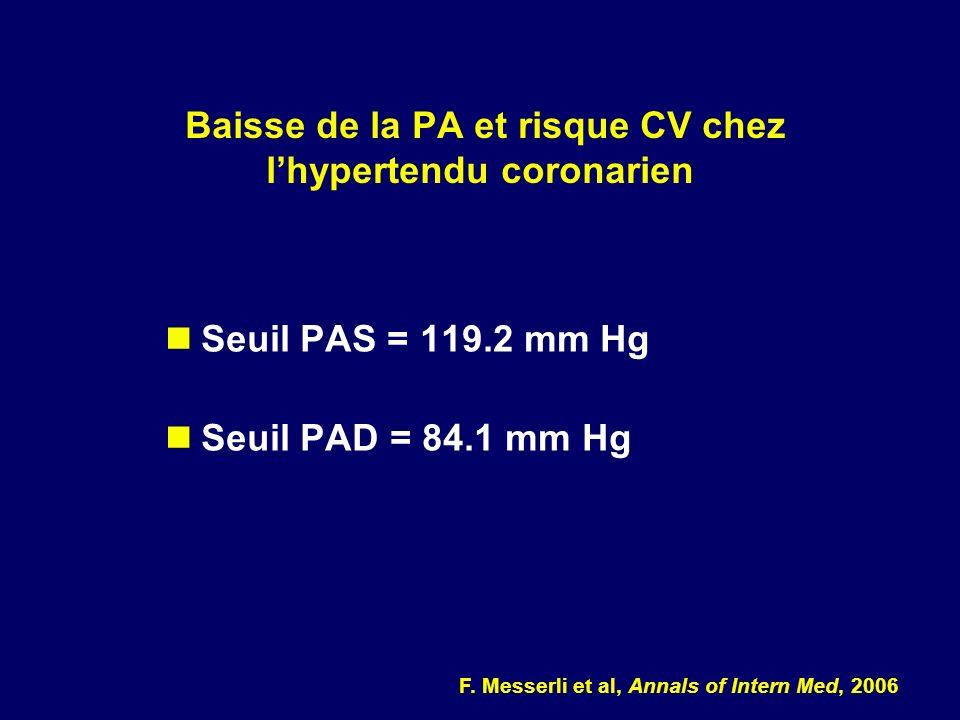 Baisse de la PA et risque CV chez l'hypertendu coronarien