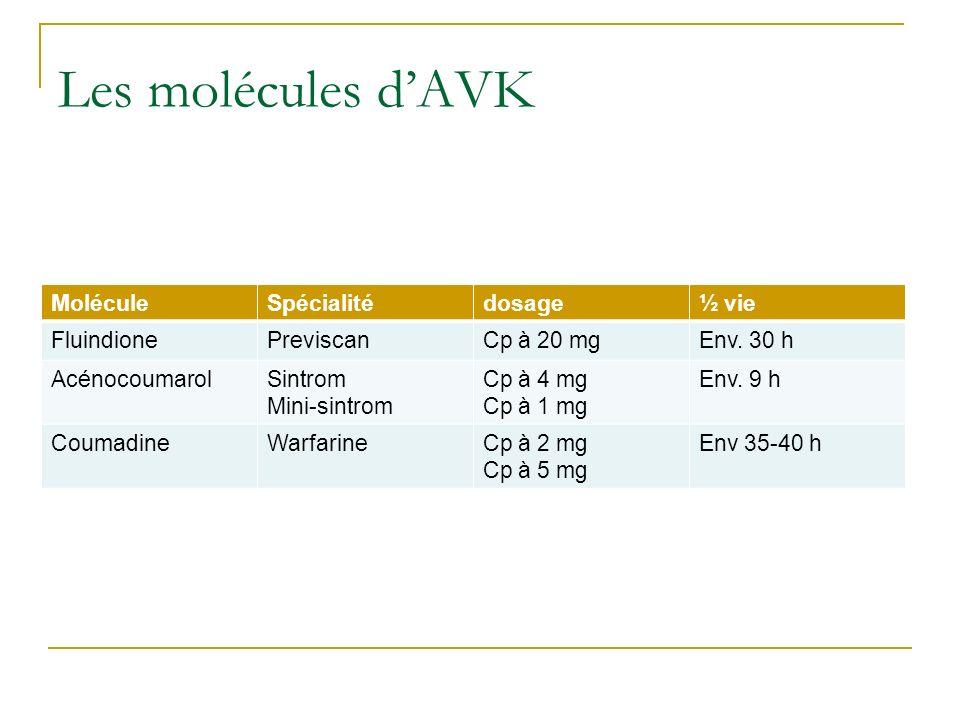 Les molécules d'AVK Molécule Spécialité dosage ½ vie Fluindione