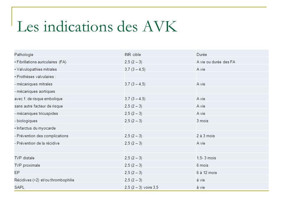 Les indications des AVK