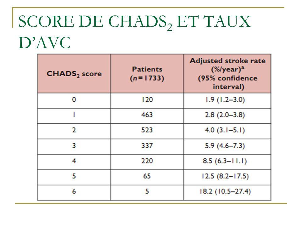 SCORE DE CHADS2 ET TAUX D'AVC