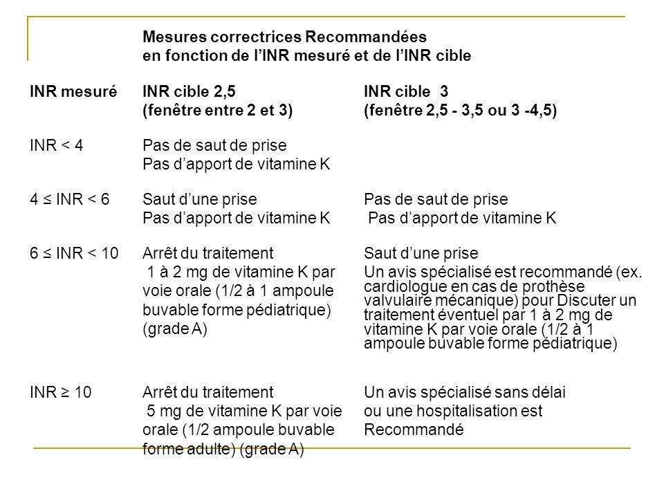 Mesures correctrices Recommandées