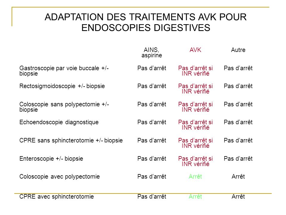 ADAPTATION DES TRAITEMENTS AVK POUR ENDOSCOPIES DIGESTIVES