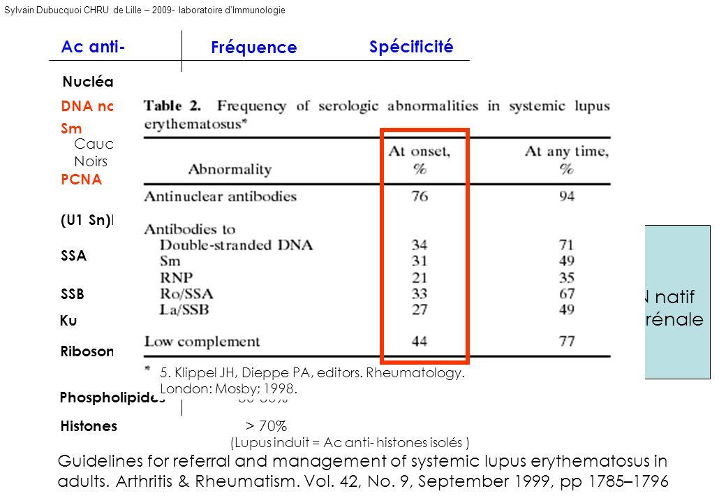 (Lupus induit = Ac anti- histones isolés )