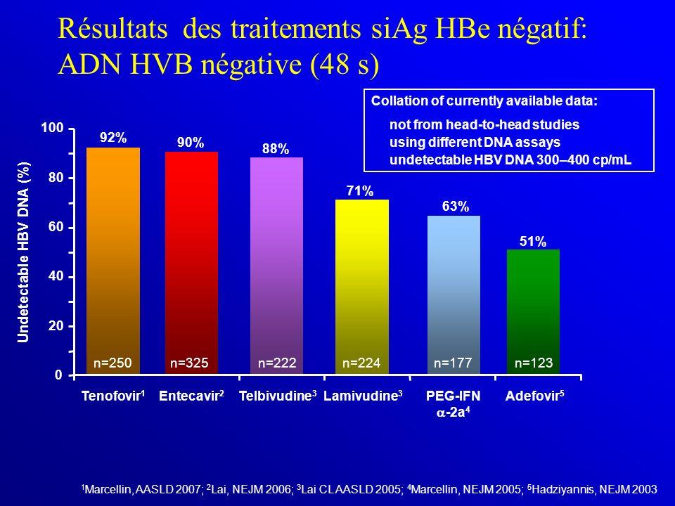 Résultats des traitements siAg HBe négatif: ADN HVB négative (48 s)