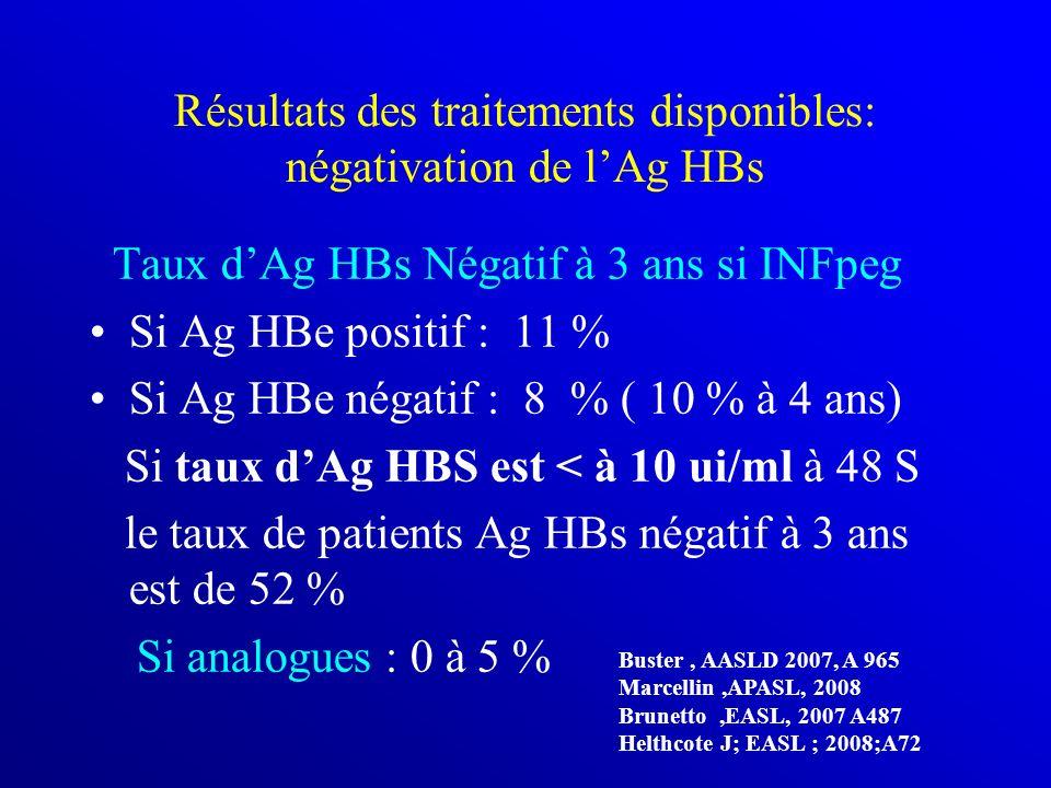 Résultats des traitements disponibles: négativation de l'Ag HBs