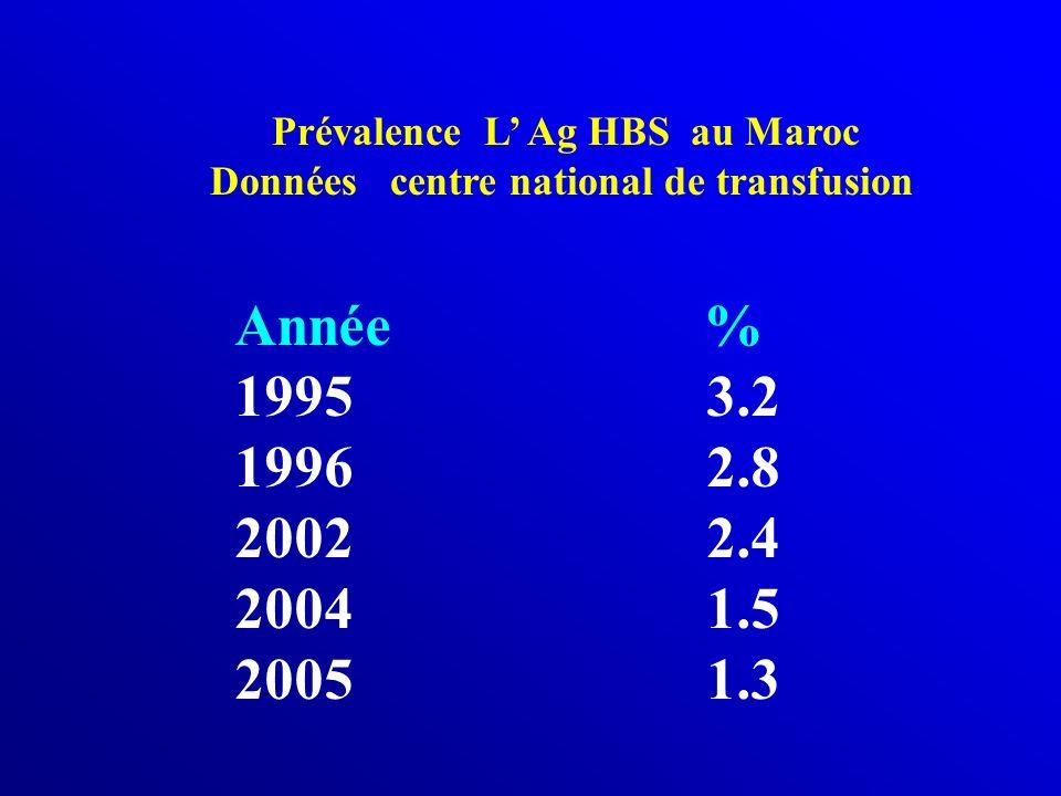 Prévalence L' Ag HBS au Maroc