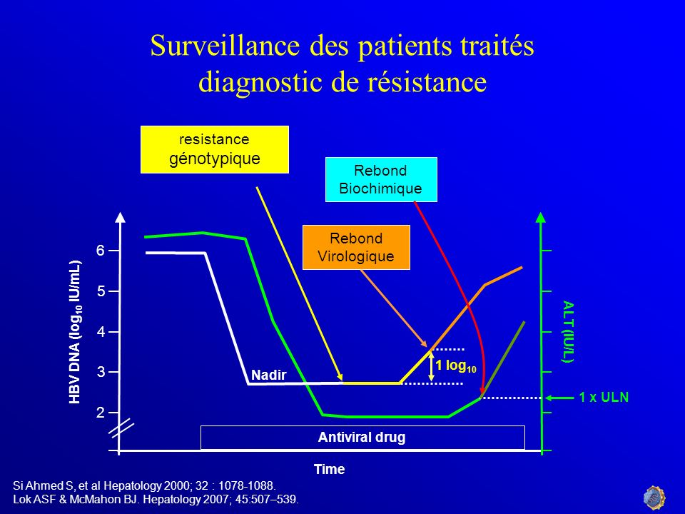 Surveillance des patients traités diagnostic de résistance