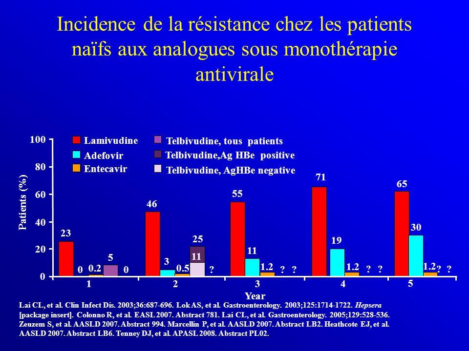 Incidence de la résistance chez les patients naïfs aux analogues sous monothérapie antivirale