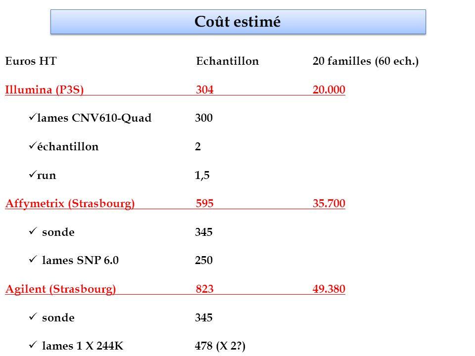 Coût estimé Euros HT Echantillon 20 familles (60 ech.)