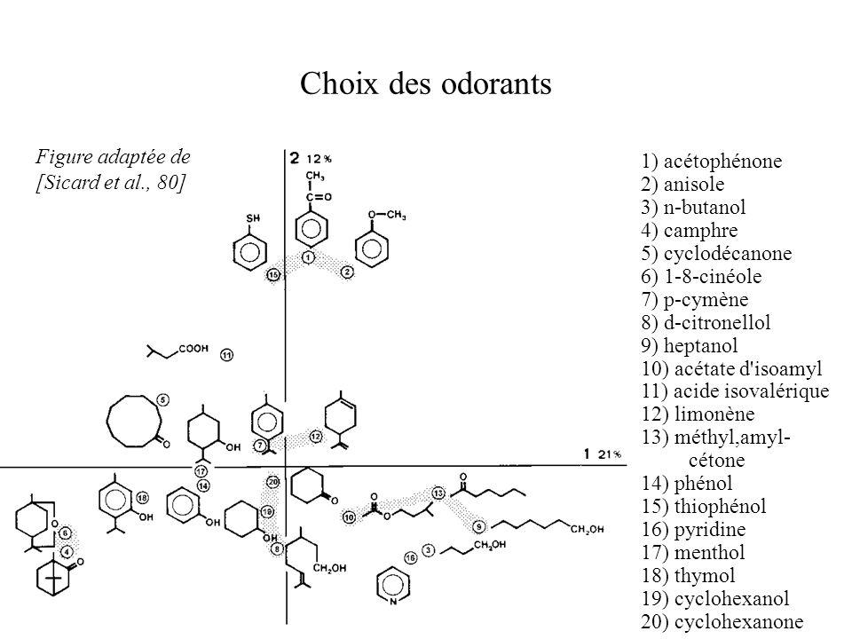 Choix des odorants Figure adaptée de 1) acétophénone