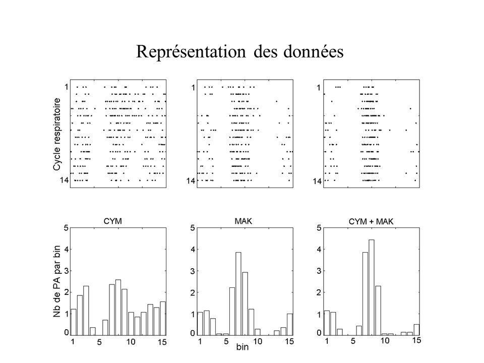 Représentation des données