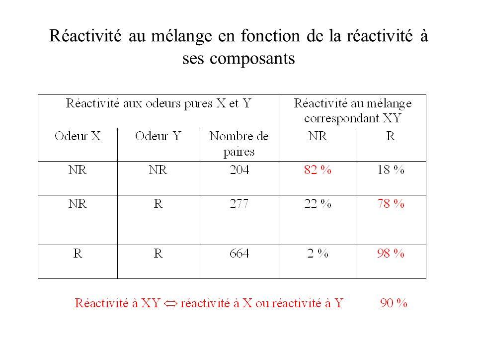 Réactivité au mélange en fonction de la réactivité à ses composants