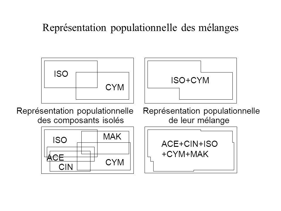 Représentation populationnelle des mélanges