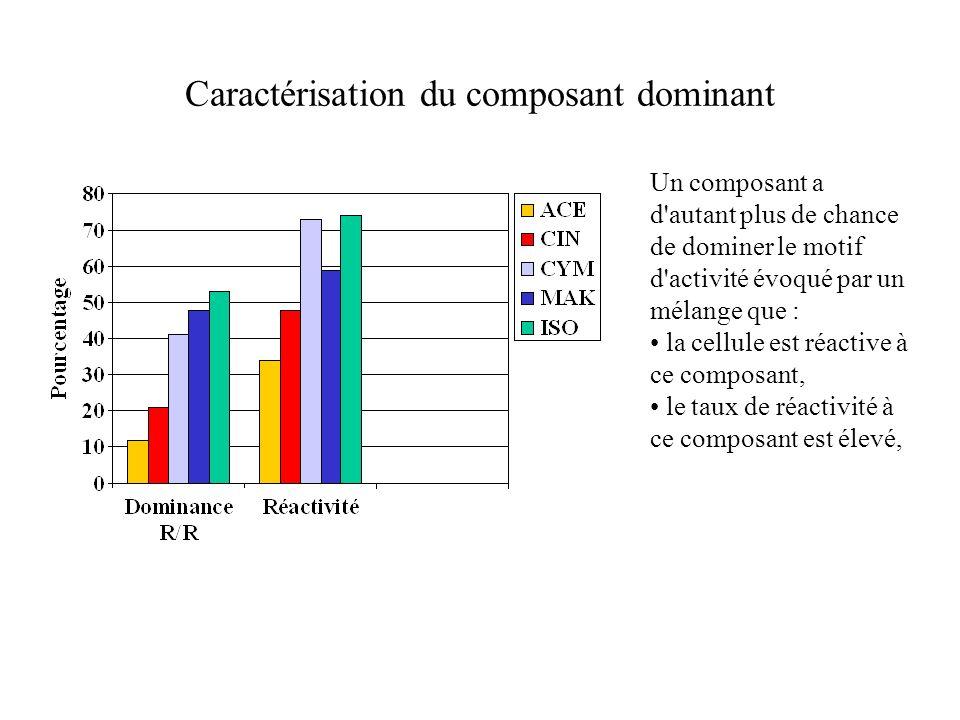 Caractérisation du composant dominant