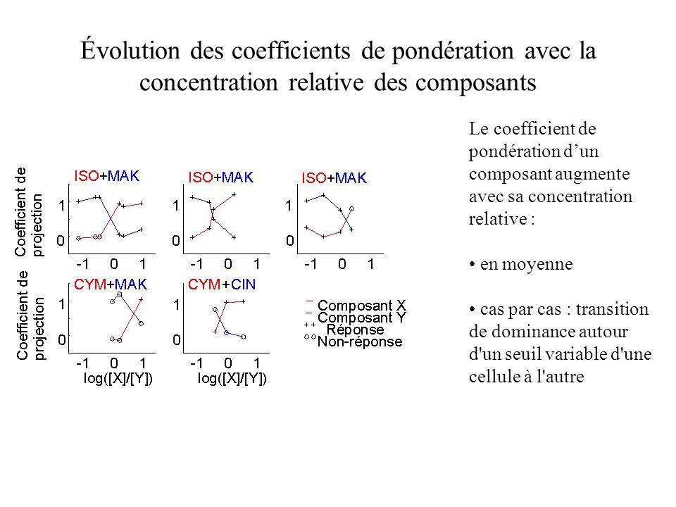 Évolution des coefficients de pondération avec la concentration relative des composants