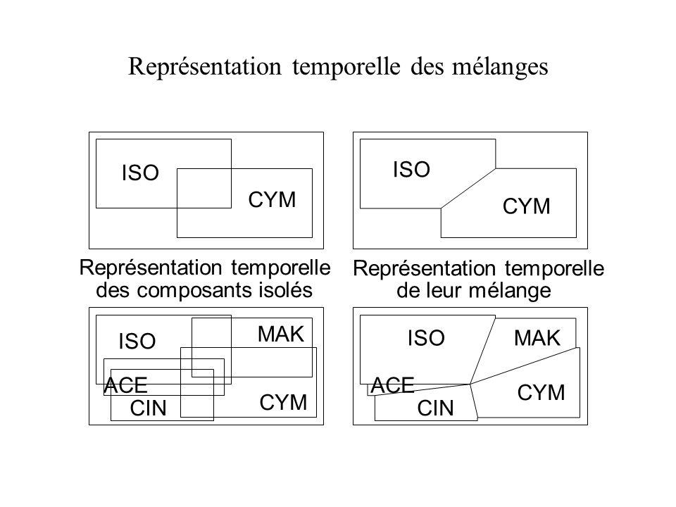 Représentation temporelle des mélanges