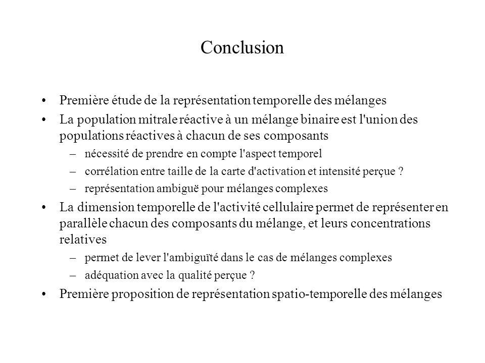 Conclusion Première étude de la représentation temporelle des mélanges