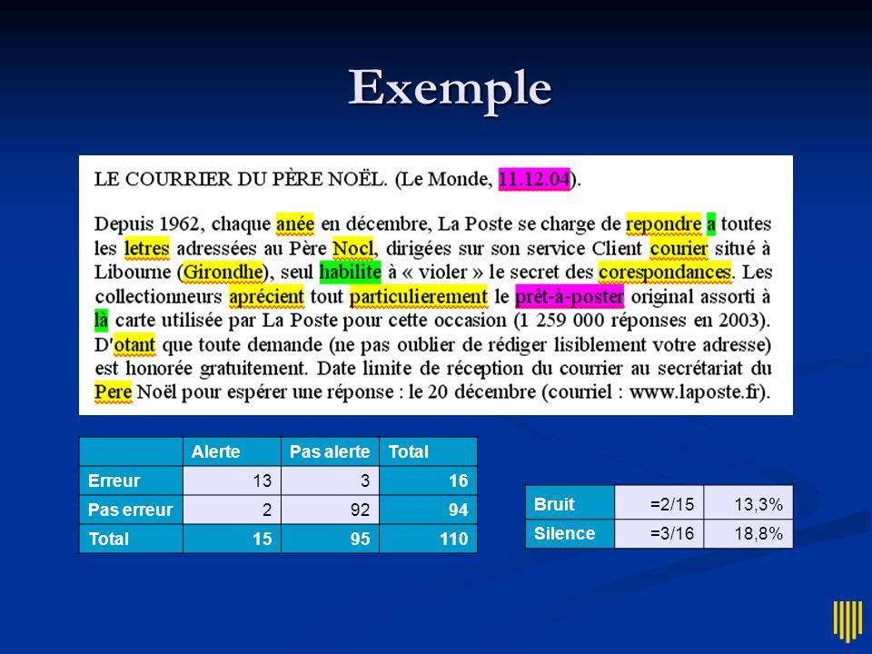 Exemple Alerte Pas alerte Total Erreur 13 3 16 Pas erreur 2 92 94 15