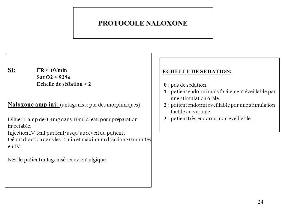 PROTOCOLE NALOXONE Si: FR < 10/min