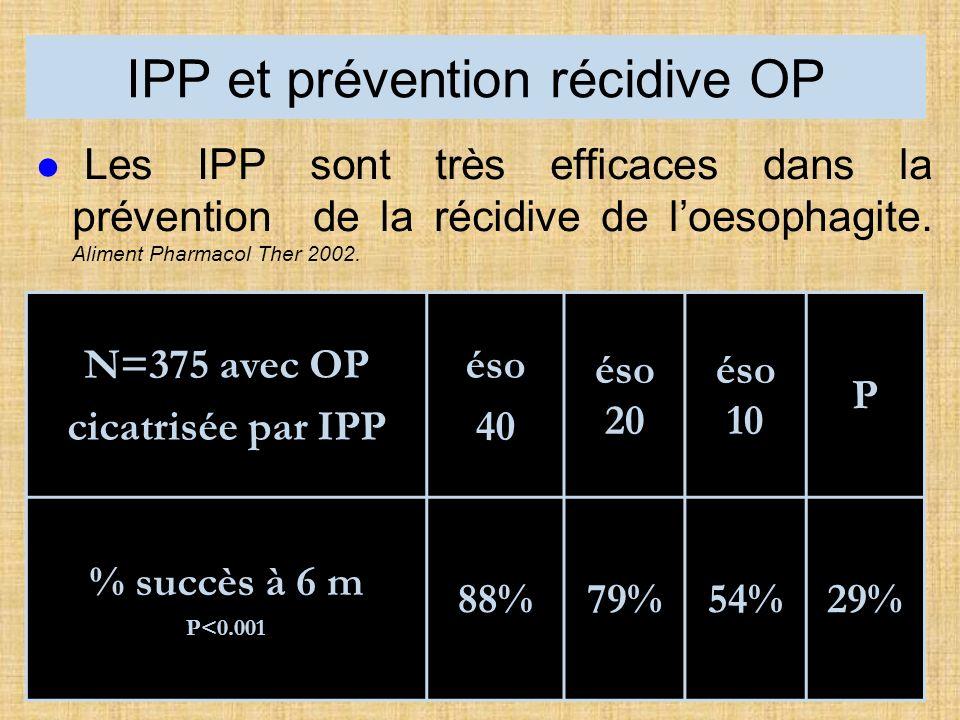 IPP et prévention récidive OP