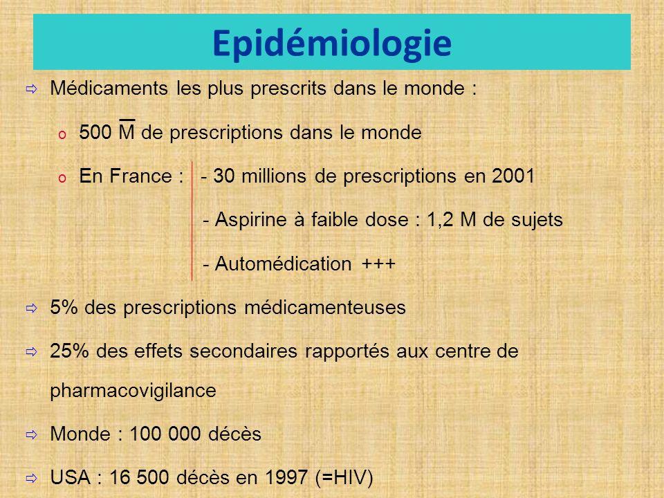 Epidémiologie Médicaments les plus prescrits dans le monde :