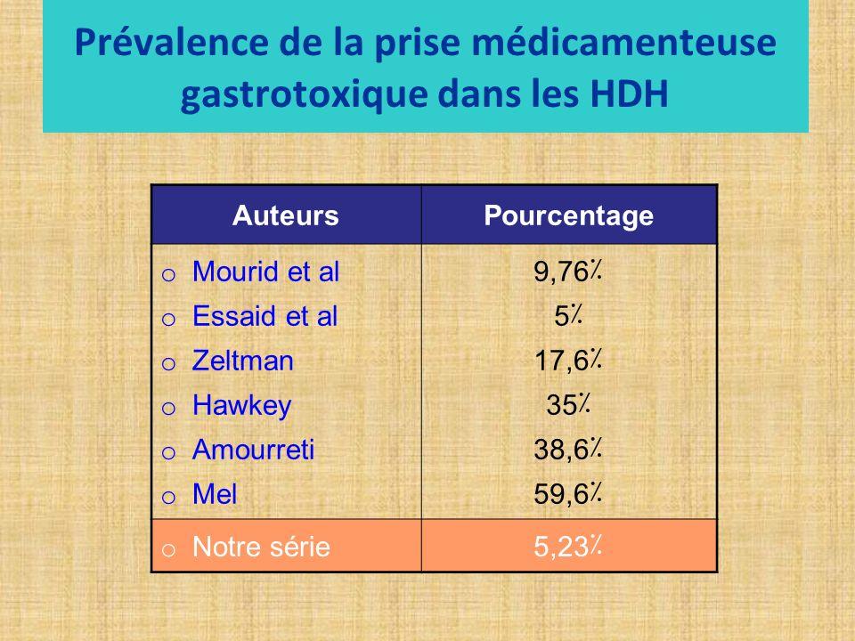 Prévalence de la prise médicamenteuse gastrotoxique dans les HDH
