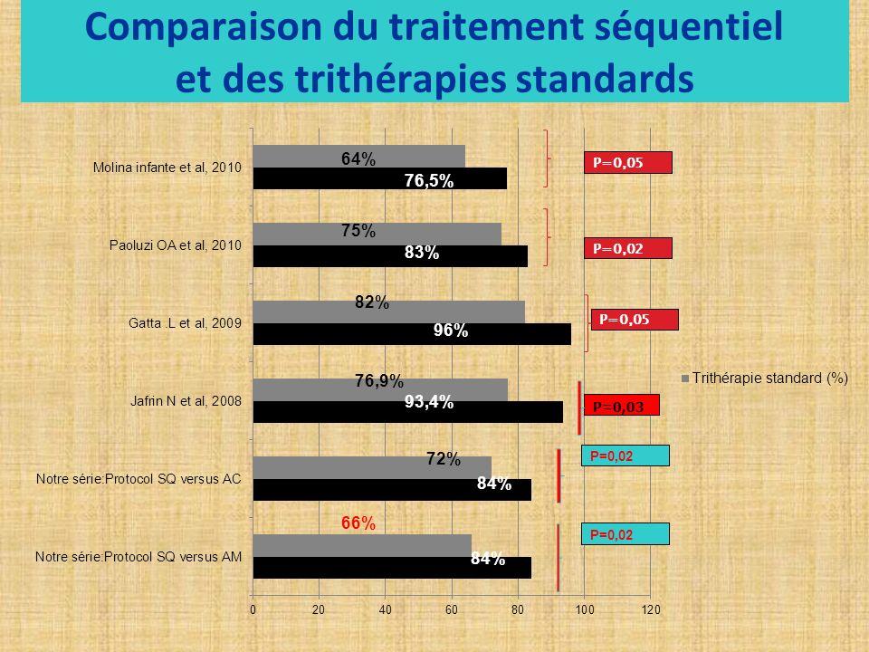 Comparaison du traitement séquentiel et des trithérapies standards