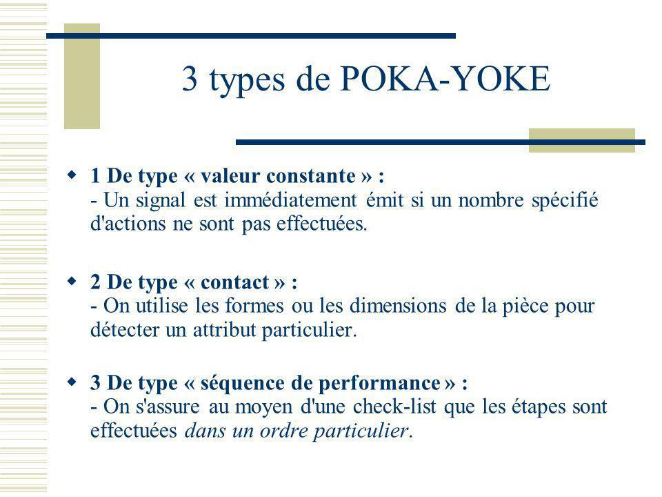 3 types de POKA-YOKE 1 De type « valeur constante » : - Un signal est immédiatement émit si un nombre spécifié d actions ne sont pas effectuées.