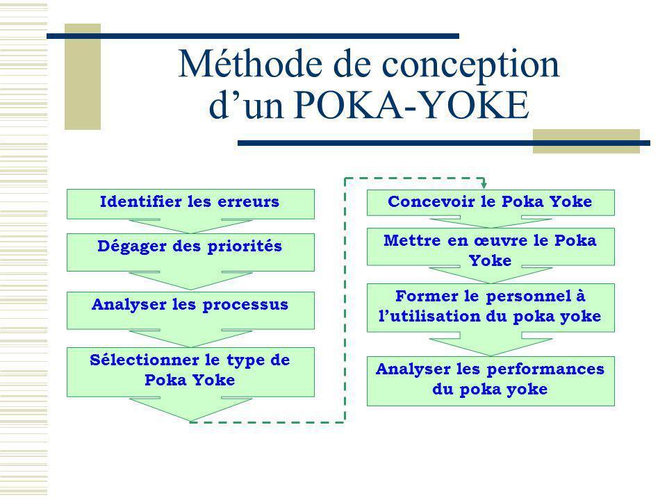 Méthode de conception d'un POKA-YOKE